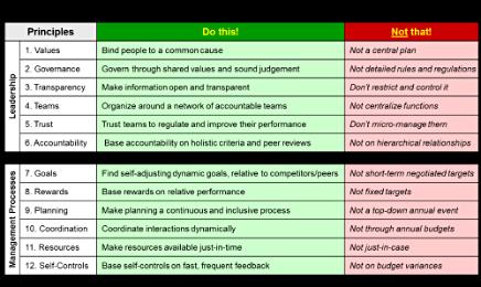 Principles of Beyond Budgeting