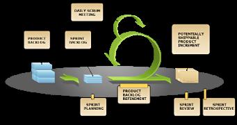 Scrum illustrated